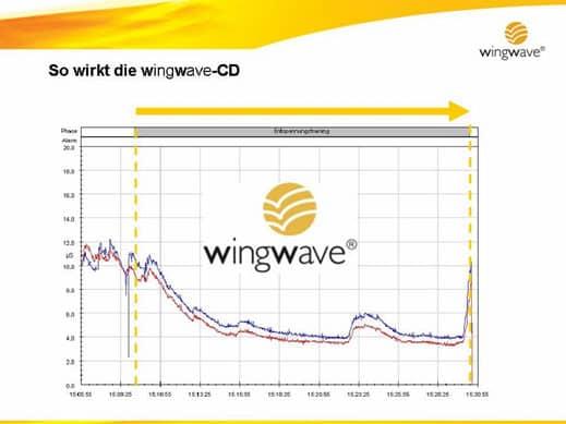 wingwave coaching mit musik